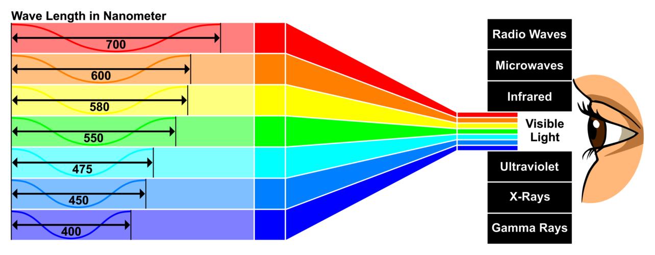 紫外線焼けを防ぐにはUVカットですが、温度の問題は赤外線によります。