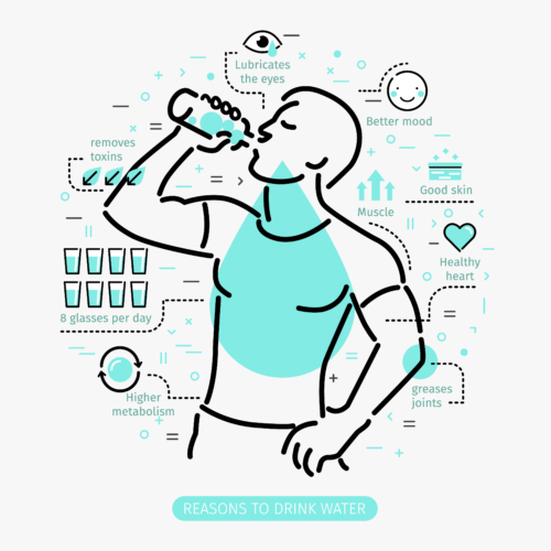身体の成分は水分が最も多いのです。