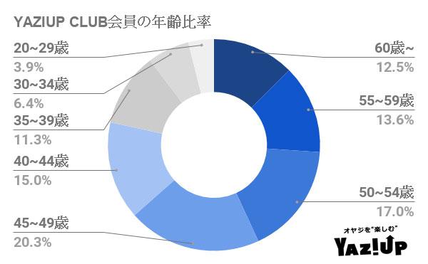 YAZIUP-CLUB会員の年齢比率