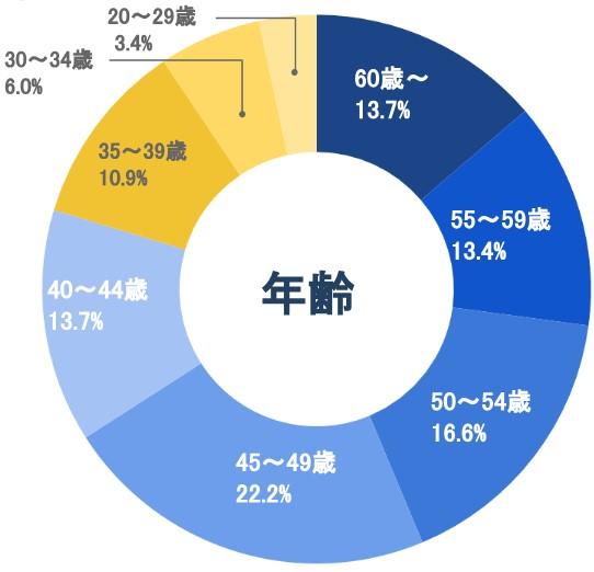 YAZIUPCLUB会員の年齢比率